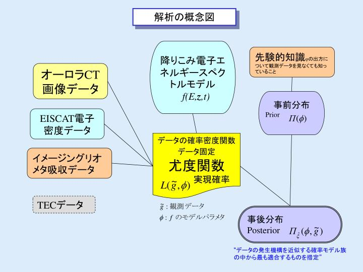解析の概念図