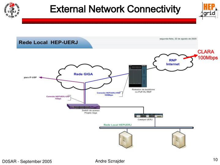 External Network Connectivity