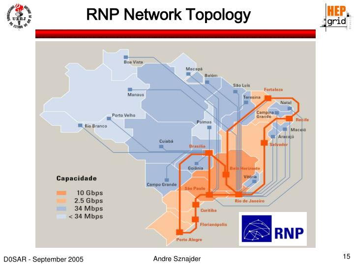 RNP Network Topology