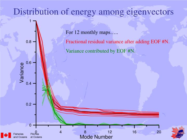 Distribution of energy among eigenvectors