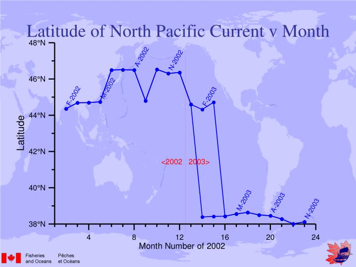 Latitude of North Pacific Current v Month