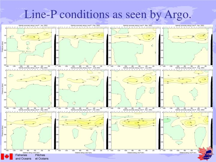 Line-P conditions as seen by Argo.