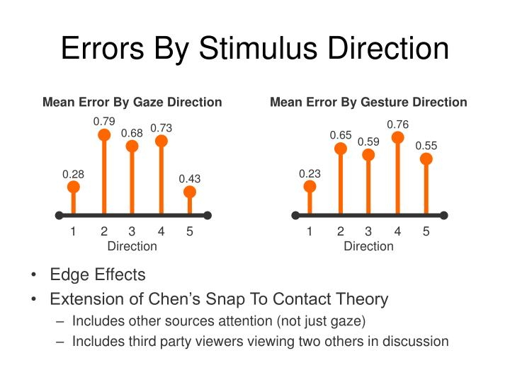 Mean Error By Gaze Direction