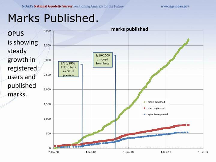 Marks Published.