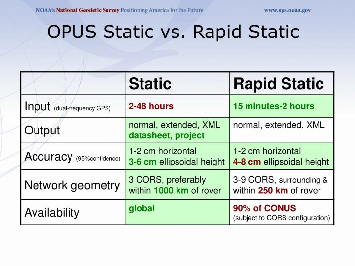 OPUS Static vs. Rapid Static