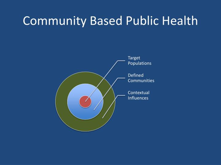 Community based public health2