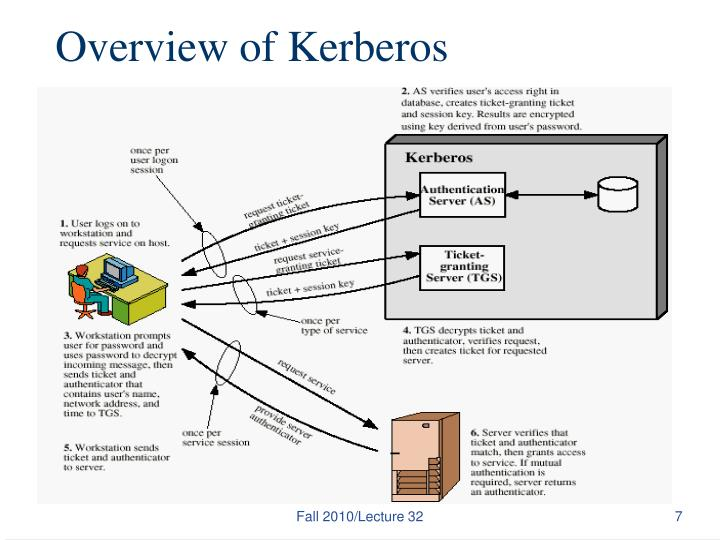Overview of Kerberos