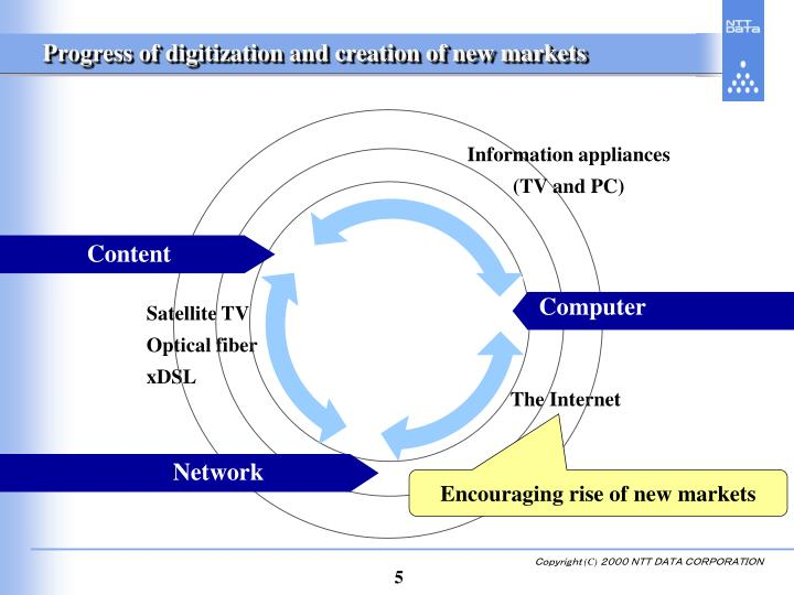 Progress of digitization and creation of new markets