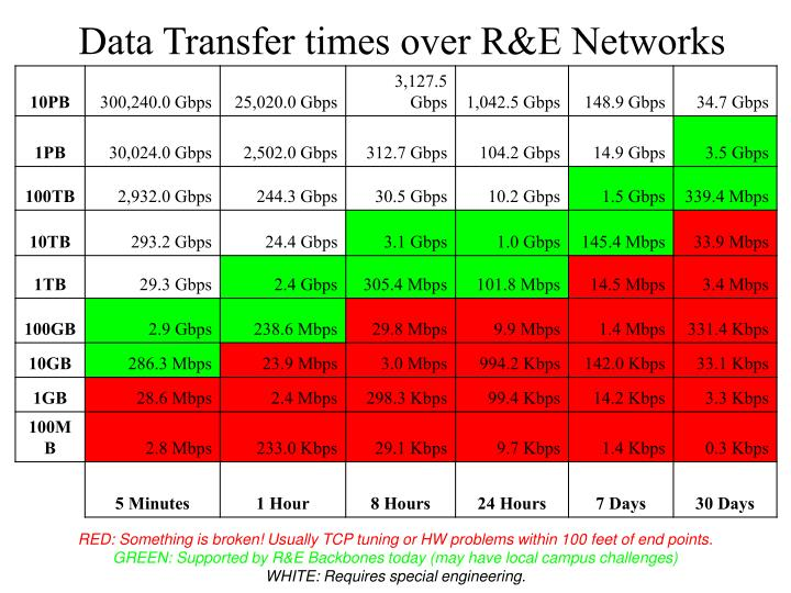 Data Transfer times over R&E Networks