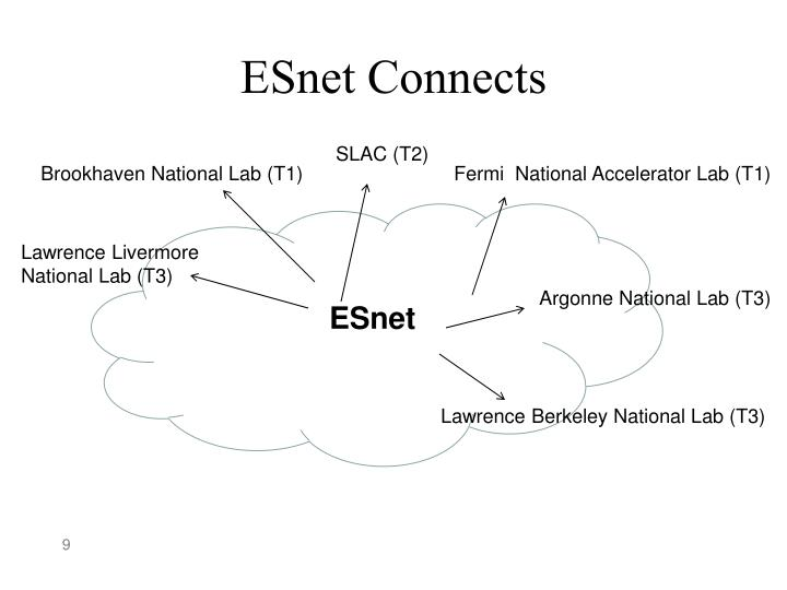 ESnet Connects