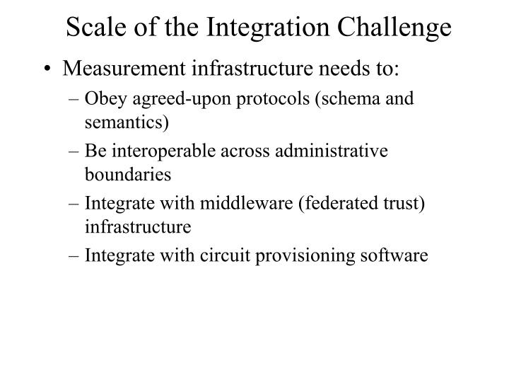 Scale of the Integration Challenge