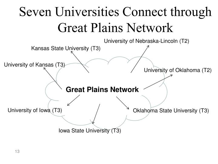 Seven Universities Connect through