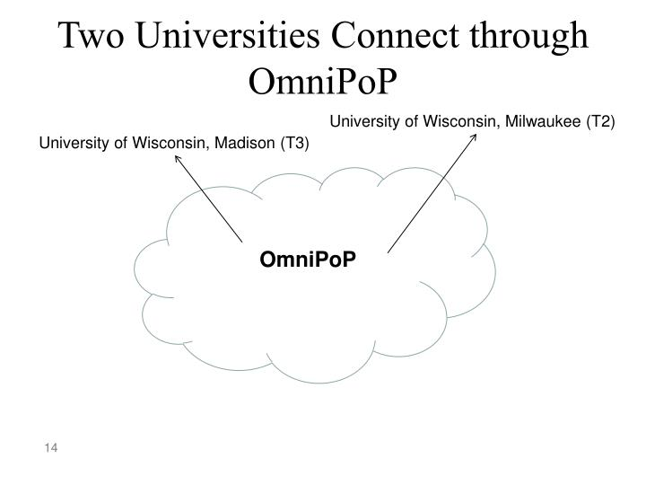 Two Universities Connect through OmniPoP