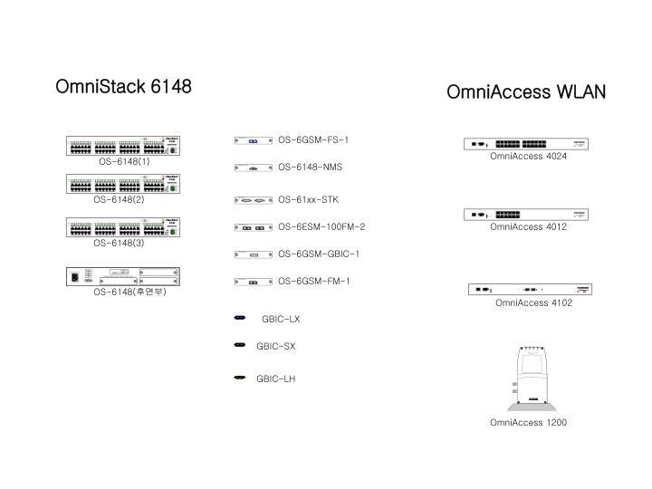 OmniStack 6148