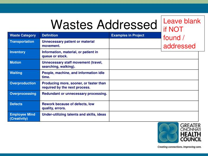 Wastes Addressed