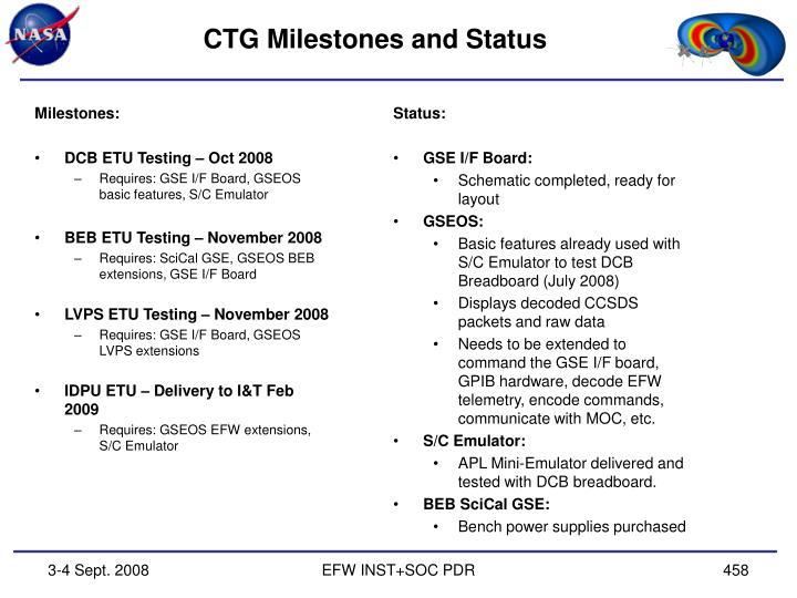 CTG Milestones and Status