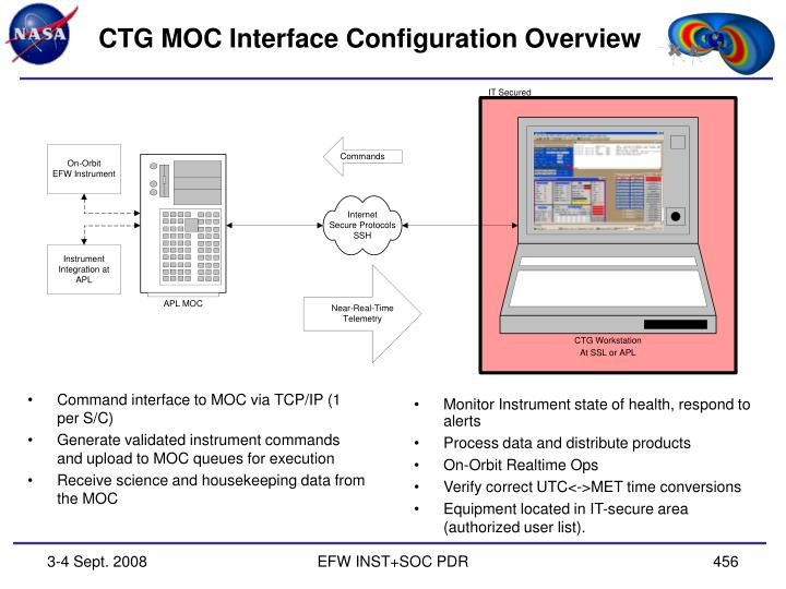 CTG MOC Interface Configuration Overview