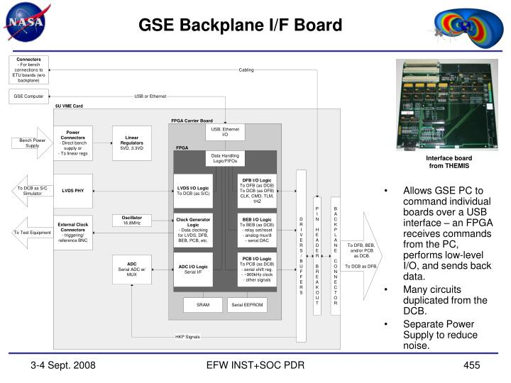 GSE Backplane I/F Board