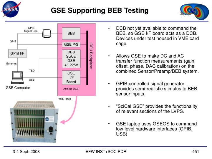 GSE Supporting BEB Testing