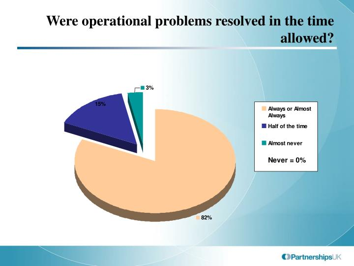 Were operational problems resolved in the time allowed?