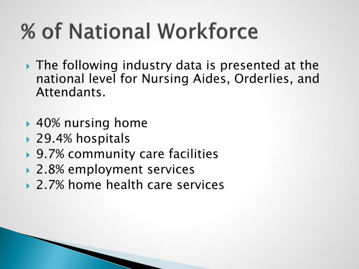 % of National Workforce