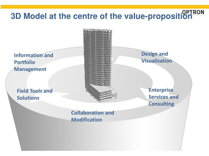 3D Model at the centre of the value-proposition