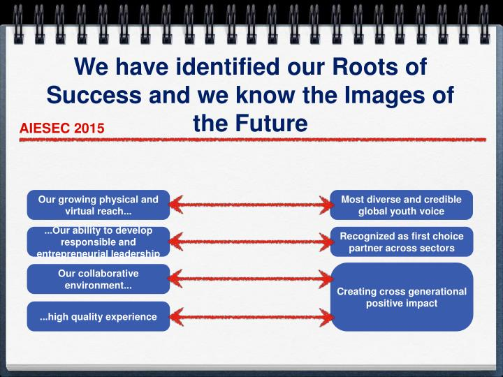 We have identified our Roots of Success and we know the Images of the Future