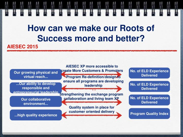 How can we make our Roots of Success more and better?