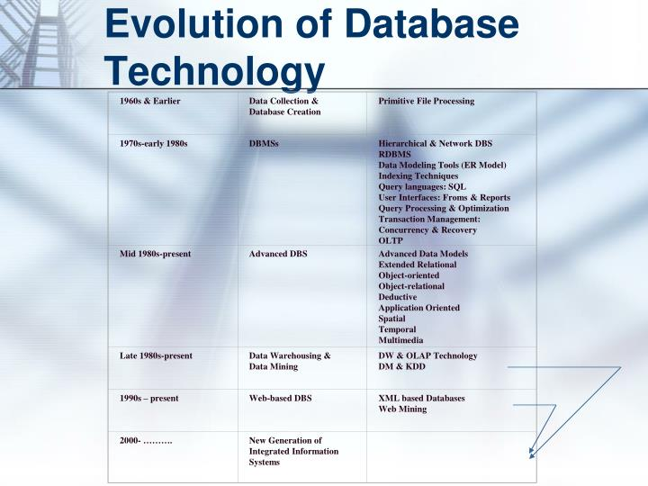 Evolution of database technology