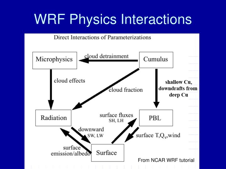 WRF Physics Interactions