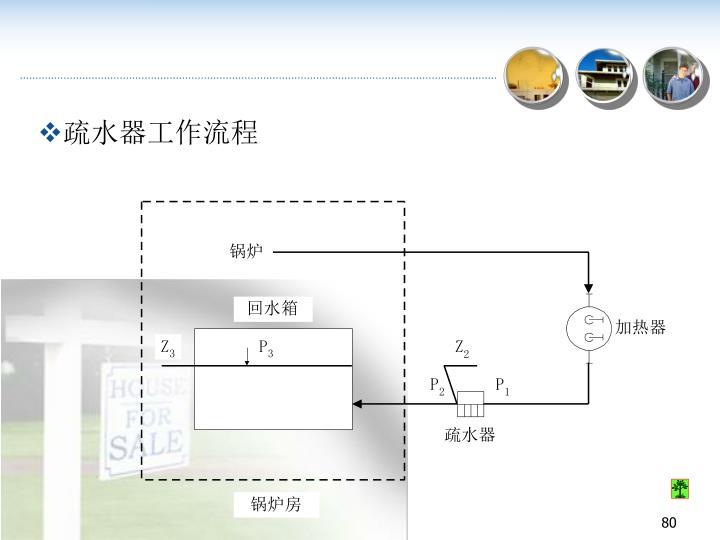 疏水器工作流程