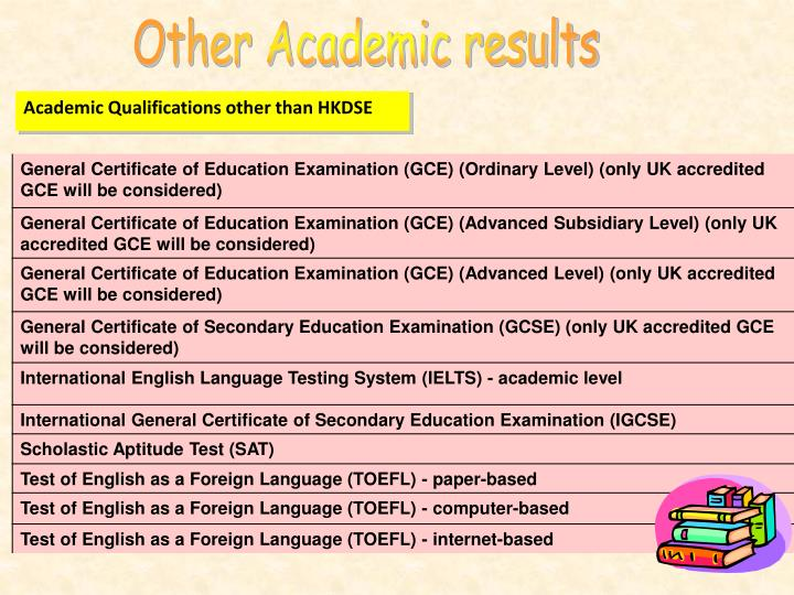 Other Academic results