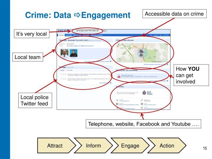 Crime: Data