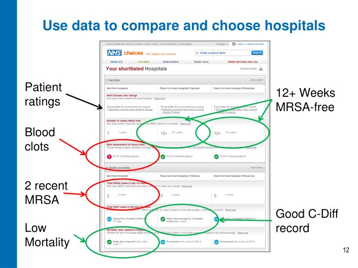 Use data to compare and choose hospitals
