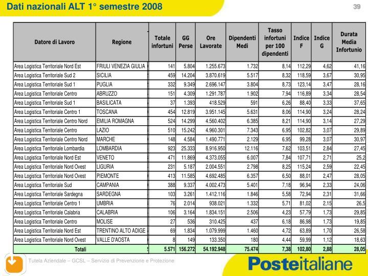 Dati nazionali ALT 1° semestre 2008