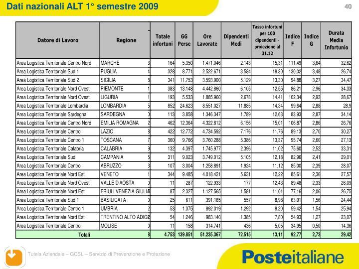 Dati nazionali ALT 1° semestre 2009
