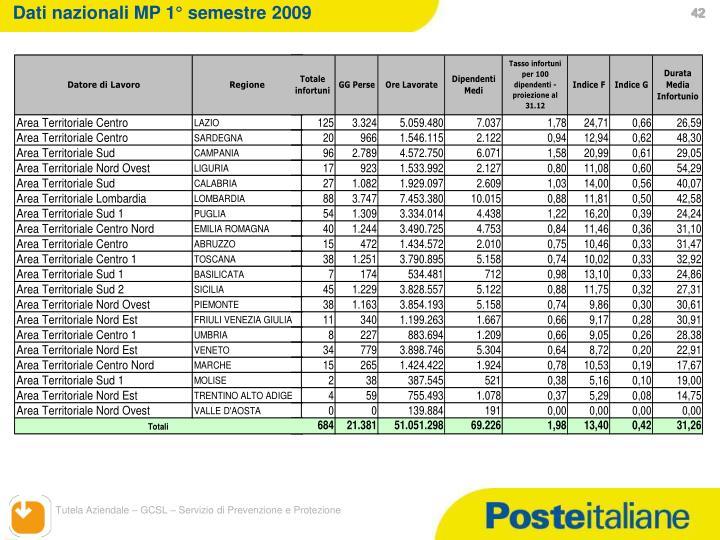 Dati nazionali MP 1° semestre 2009