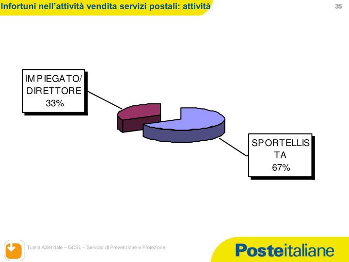 Infortuni nell'attività vendita servizi postali: attività