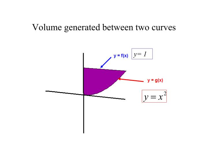 Volume generated between two curves