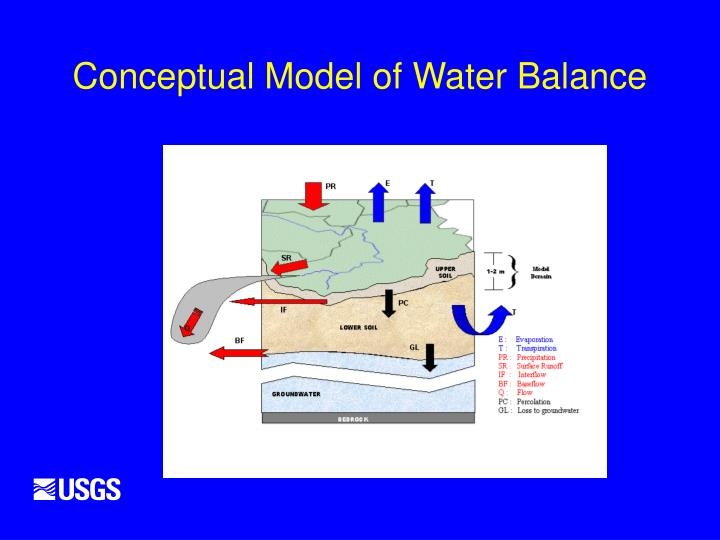 Conceptual Model of Water Balance