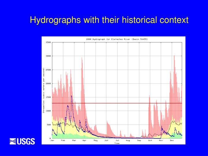 Hydrographs with their historical context