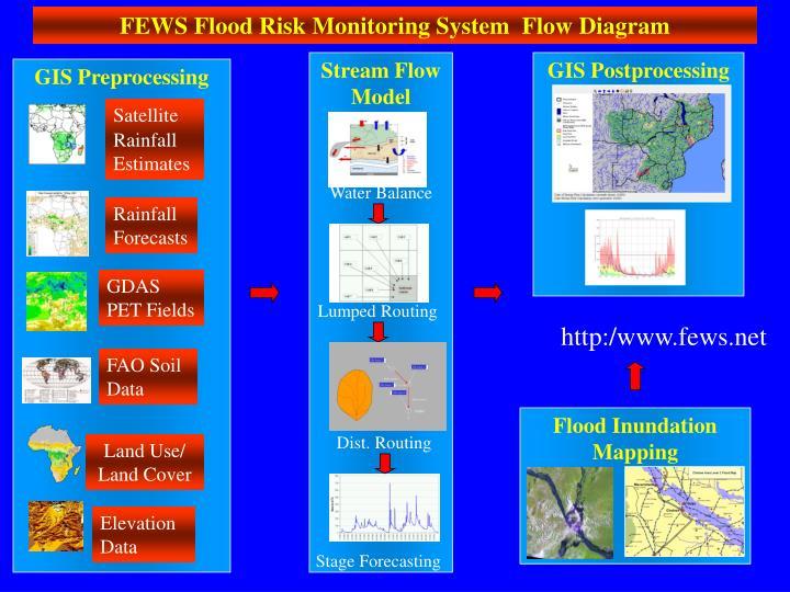 Stream Flow Model
