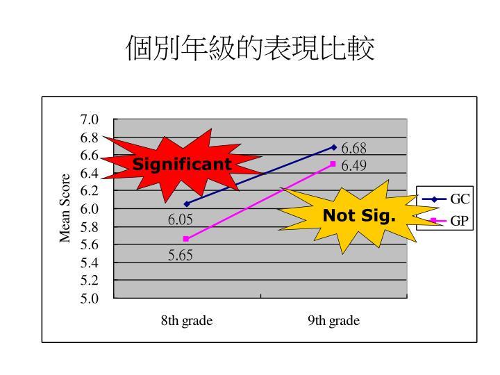 個別年級的表現比較