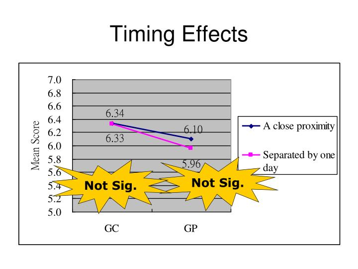 Timing Effects