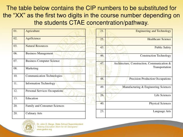 "The table below contains the CIP numbers to be substituted for the ""XX"" as the first two digits in the course number depending on the students CTAE concentration/pathway."