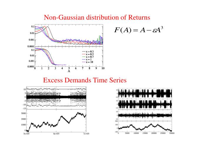 Non-Gaussian distribution of Returns