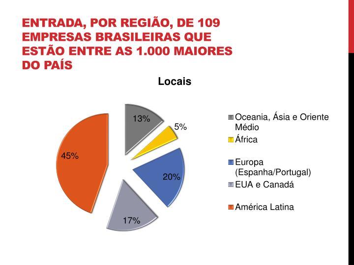 Entrada, por região, de 109 empresas brasileiras que estão entre as 1.000 maiores do país