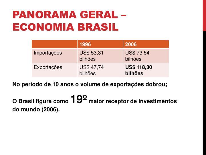 Panorama geral – Economia Brasil