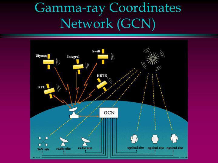 Gamma-ray Coordinates Network (GCN)