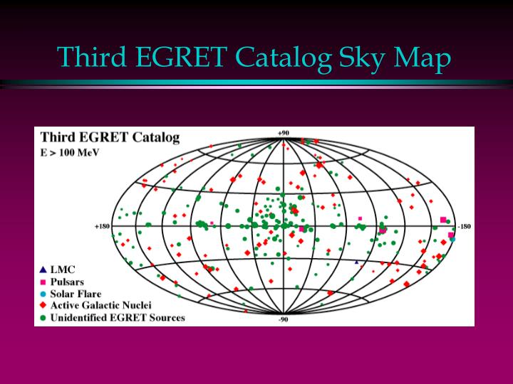 Third EGRET Catalog Sky Map